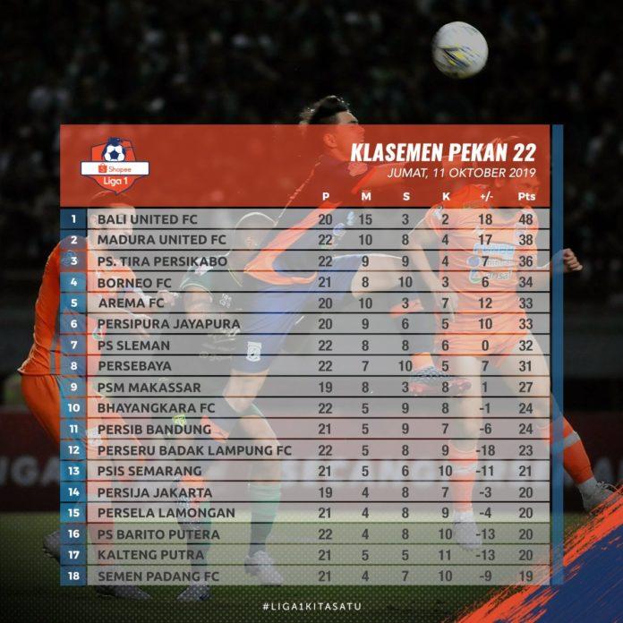 Klasemen sementara Liga 1 (Twitter Liga 1)