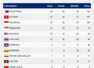 Klasemen medali SEA Games 2019 di Filipina hingga, Kamis (5/12/2019) malam. (SEA Games)