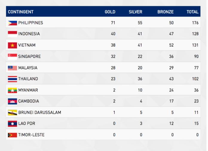 Klasemen medali SEA Games 2019 Filipina hingga, Jumat (6/12/2019) malam. Indonesia menduduki posisi kedua dengan raihan 40 emas, 41 perak dan 47 perunggu.(SEA Games 2019)