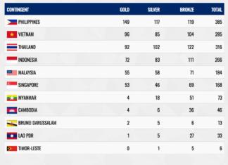 Klasemen medali SEA Games 2019 Filipina hingga Selasa (10/12/2019) malam. Indonesia tetap di posisi keempat dengan raihan medali 72 emas, 83 perak dan 111 perunggu (SEA Games 2019)