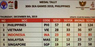 Klasemen medali SEA Games 2019 di Filipina hingga Kamis (5/12/2019) pukul 14.00 WIB (Tim Media Kontingen Indonesia)