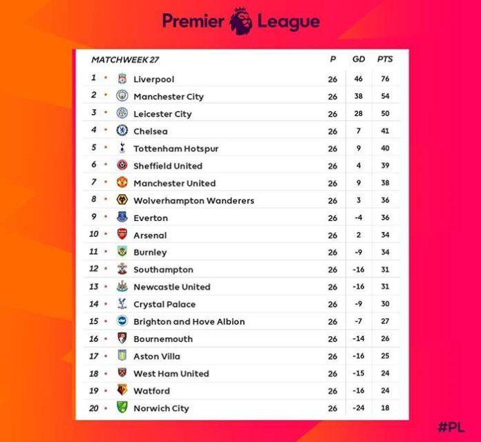 Klasemen Liga Inggris 2020